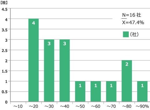 正式従業員に対する内部監査員の比率