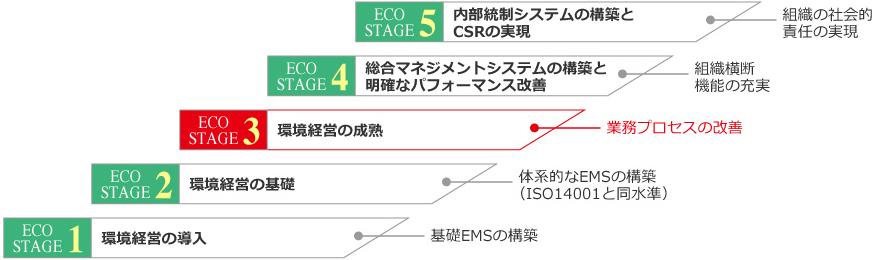 ECO STAGE 段階フロー