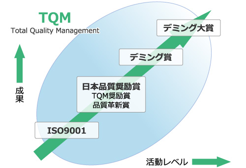 ISO9001/品質奨励賞/デミング賞の相関図 成果と活動レベル Total Quality Management