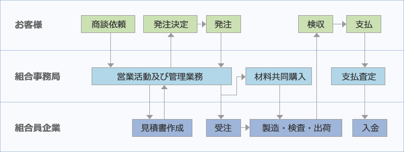 組合事務局と組合員企業の役割 業務の流れ(お客様 組合事務局 組合事企業)